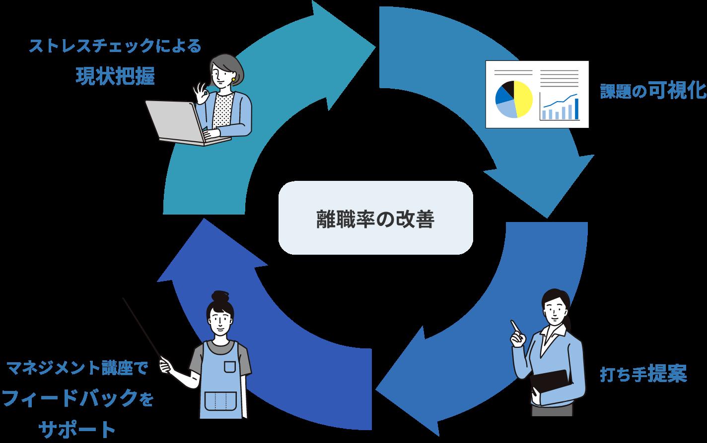 ストレスチェックによる現状把握、課題の可視化、打ち手提案、マネジメント講座でフィードバックをサポート